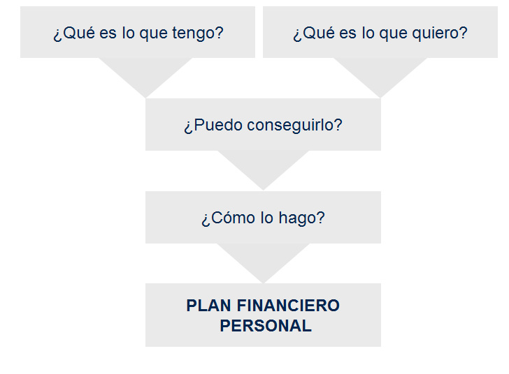 Plan financiero personal